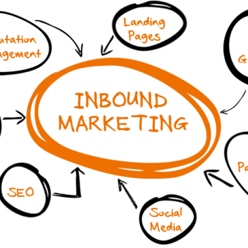 Inbound Marketing – strategia marketingowa przyszłości